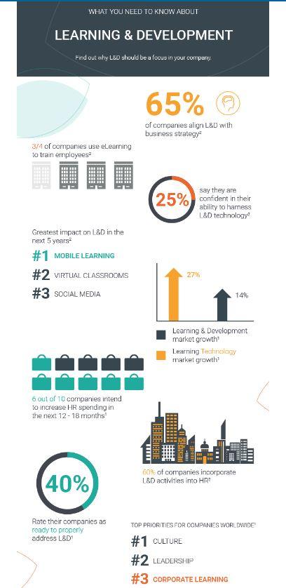 Learning & Development